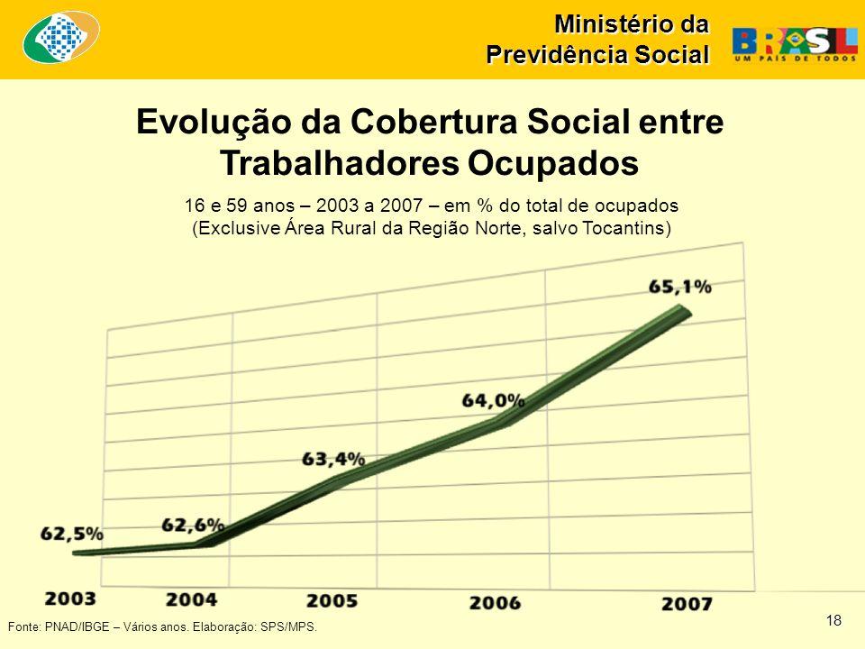 Evolução da Cobertura Social entre Trabalhadores Ocupados