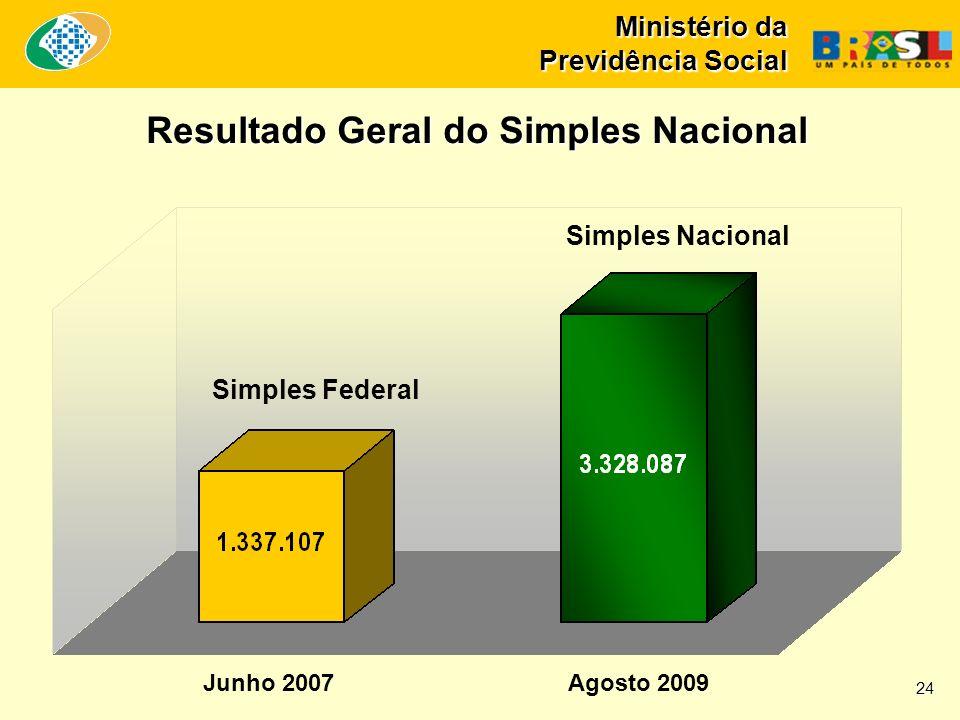 Resultado Geral do Simples Nacional