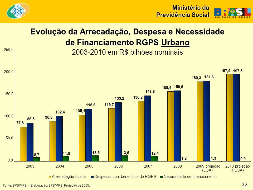 2003-2010 em R$ bilhões nominais