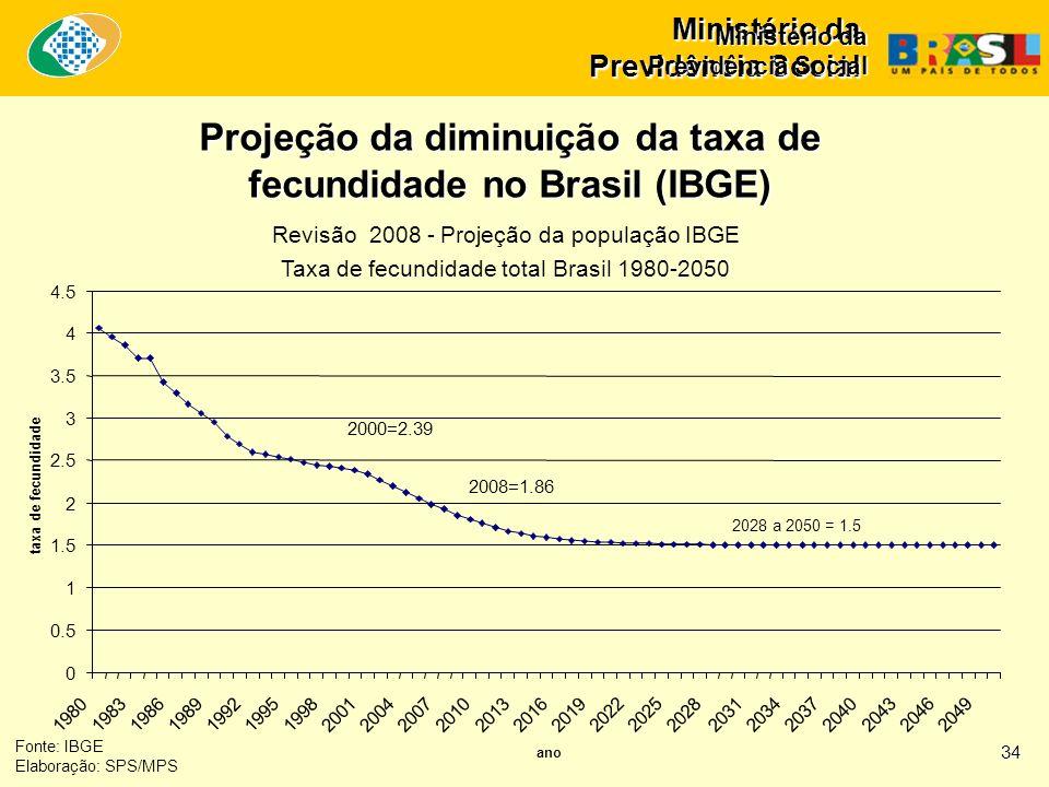 Projeção da diminuição da taxa de fecundidade no Brasil (IBGE)