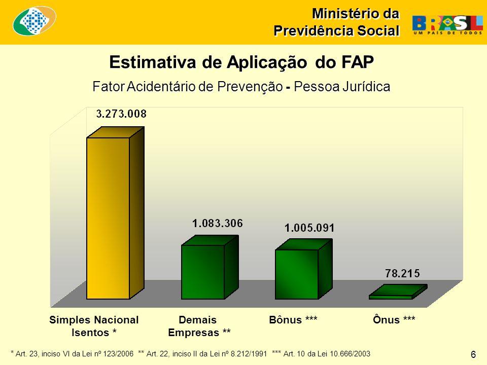 Estimativa de Aplicação do FAP Simples Nacional Isentos *