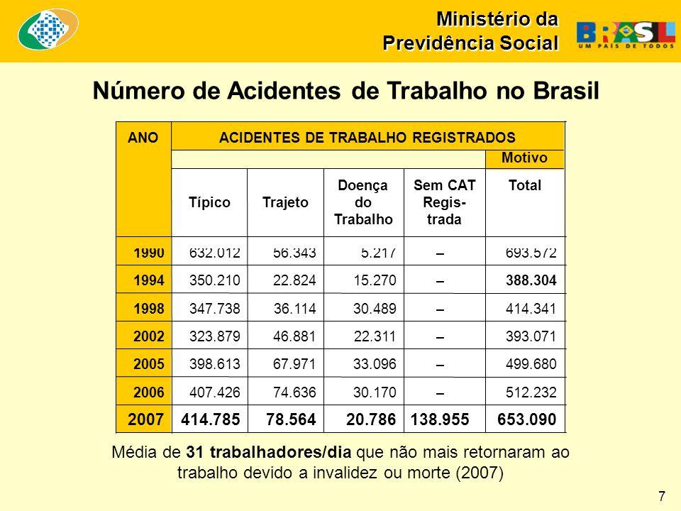 Número de Acidentes de Trabalho no Brasil