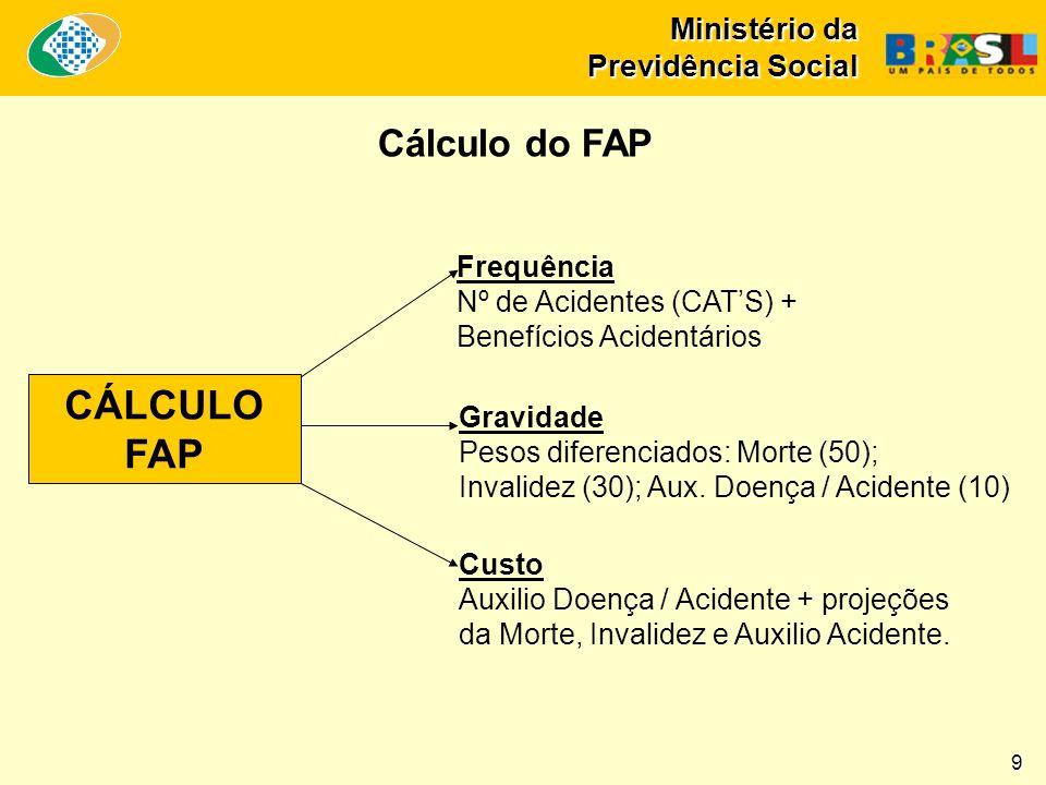 CÁLCULO FAP Cálculo do FAP Frequência Nº de Acidentes (CAT'S) +