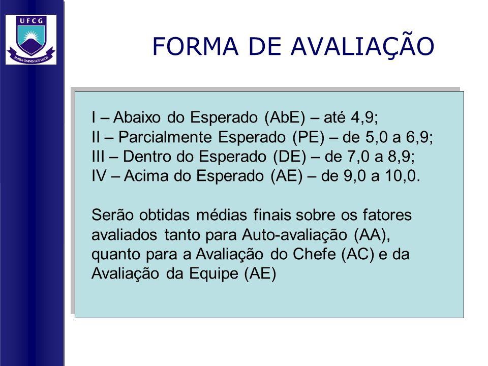 FORMA DE AVALIAÇÃO I – Abaixo do Esperado (AbE) – até 4,9;
