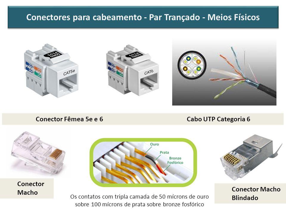 Conectores para cabeamento - Par Trançado - Meios Físicos