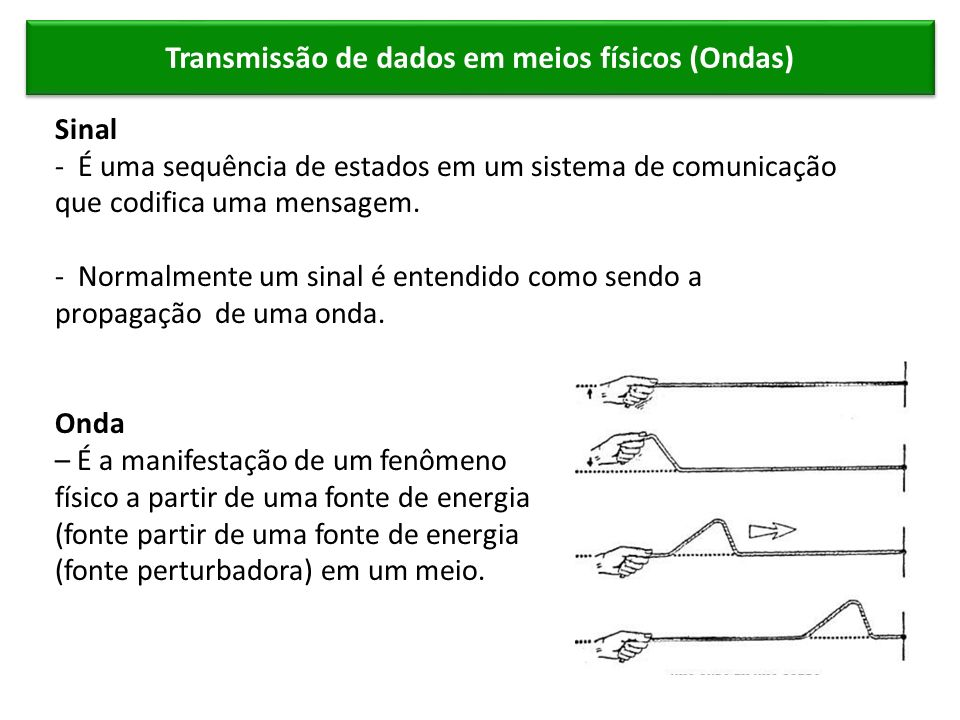Transmissão de dados em meios físicos (Ondas)