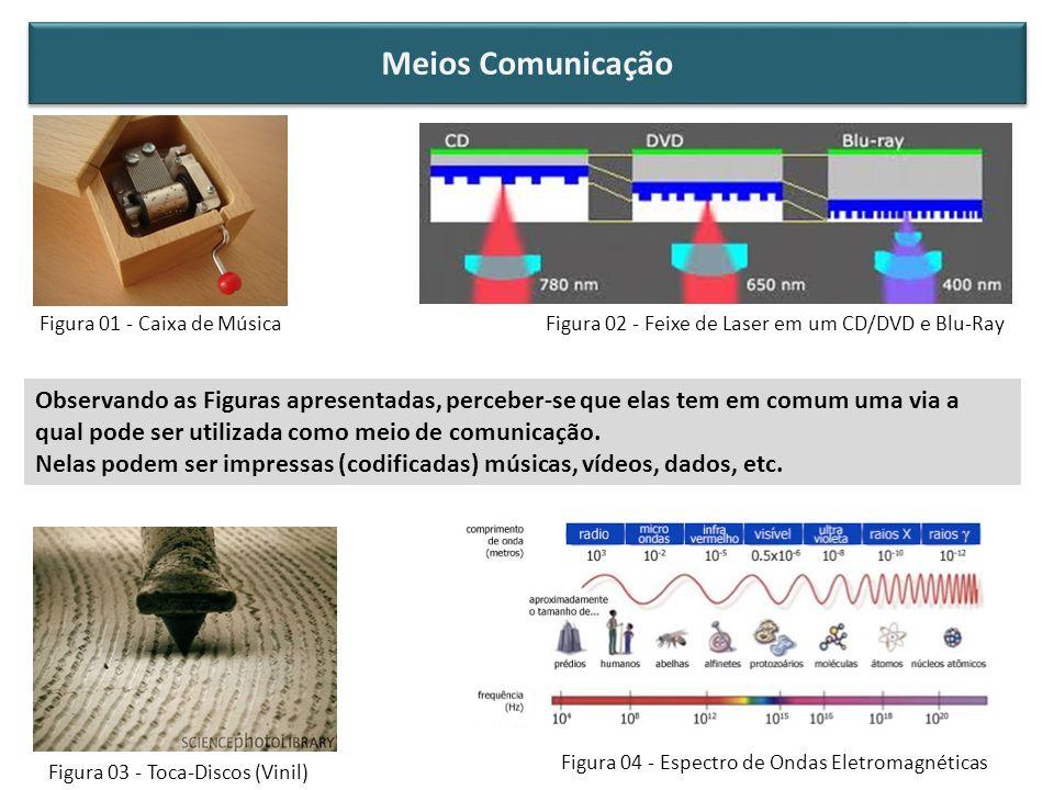 Meios Comunicação Figura 01 - Caixa de Música. Figura 02 - Feixe de Laser em um CD/DVD e Blu-Ray.