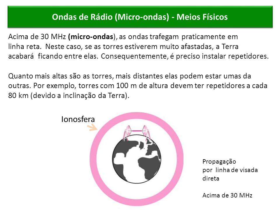 Ondas de Rádio (Micro-ondas) - Meios Físicos