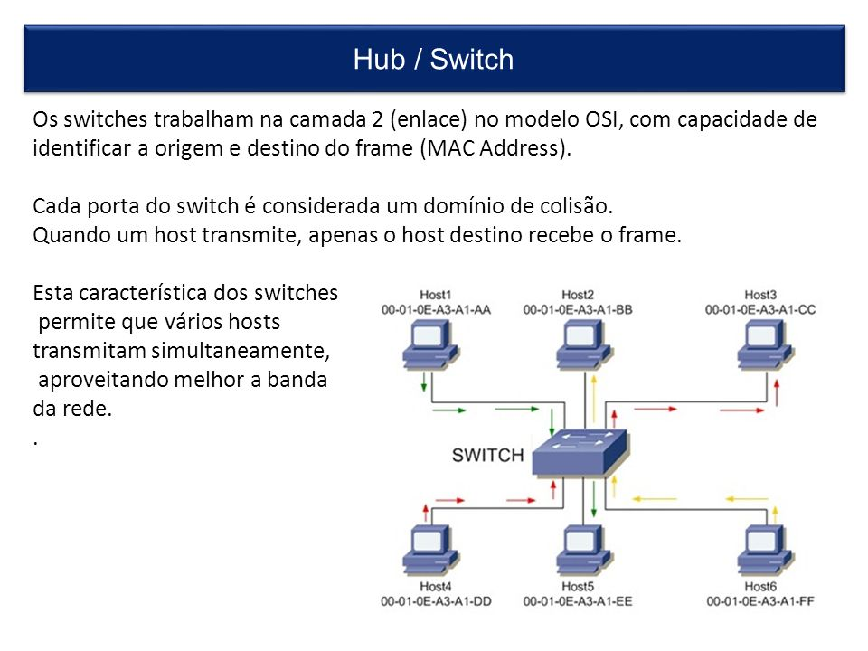 Hub / Switch Os switches trabalham na camada 2 (enlace) no modelo OSI, com capacidade de identificar a origem e destino do frame (MAC Address).