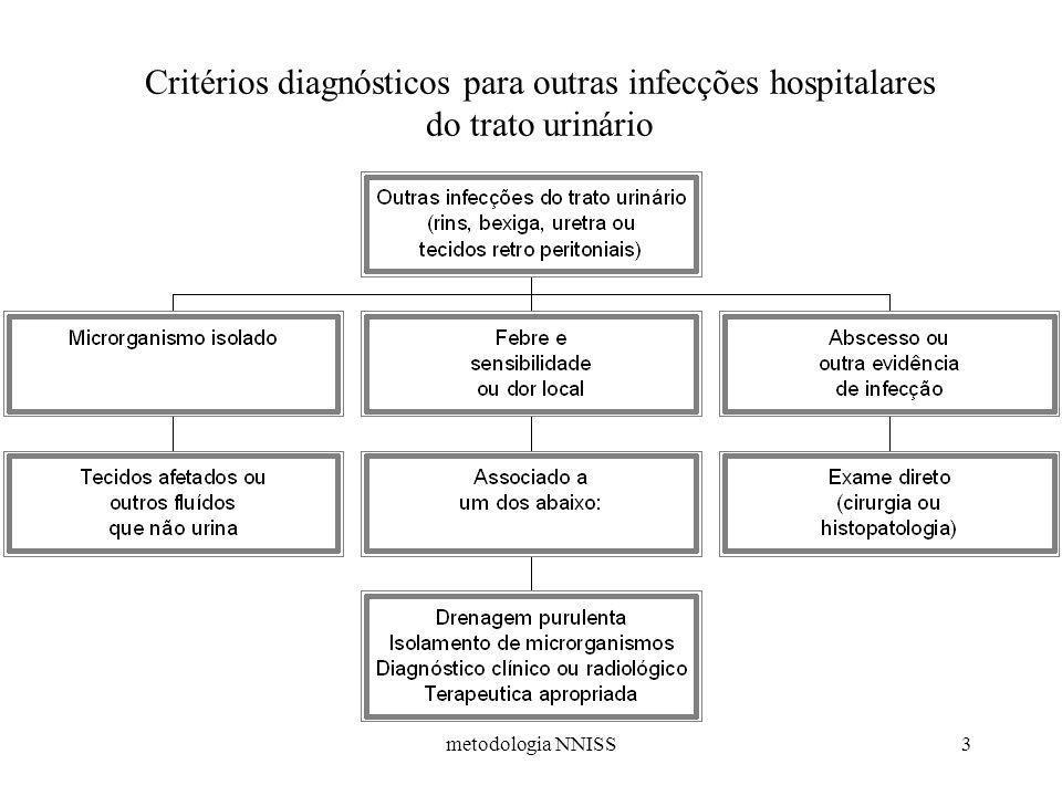 Critérios diagnósticos para outras infecções hospitalares do trato urinário