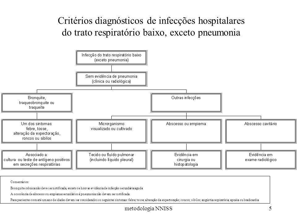 Critérios diagnósticos de infecções hospitalares do trato respiratório baixo, exceto pneumonia