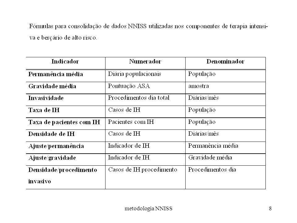 metodologia NNISS