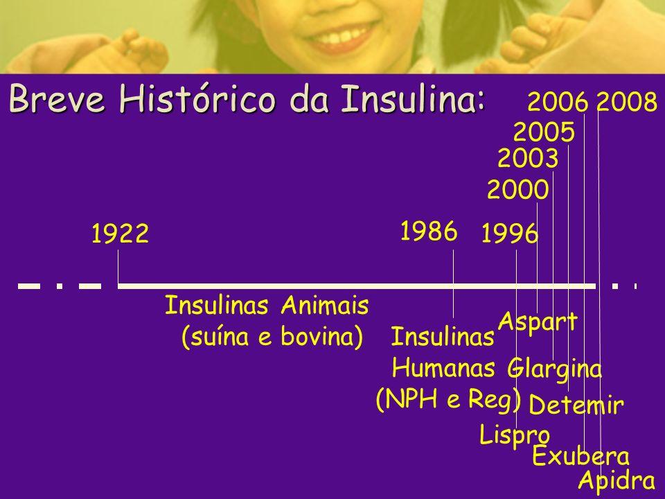 Breve Histórico da Insulina: