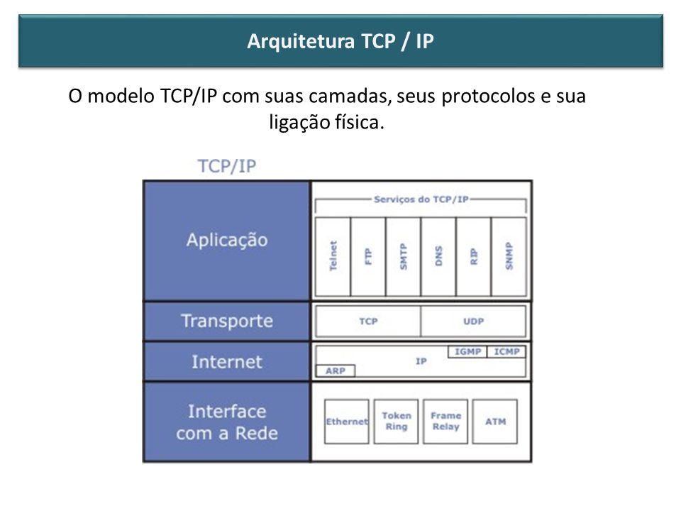 Arquitetura TCP / IP O modelo TCP/IP com suas camadas, seus protocolos e sua ligação física.