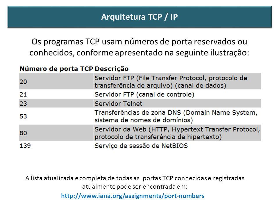 Arquitetura TCP / IP O conceito de Portas TCP.