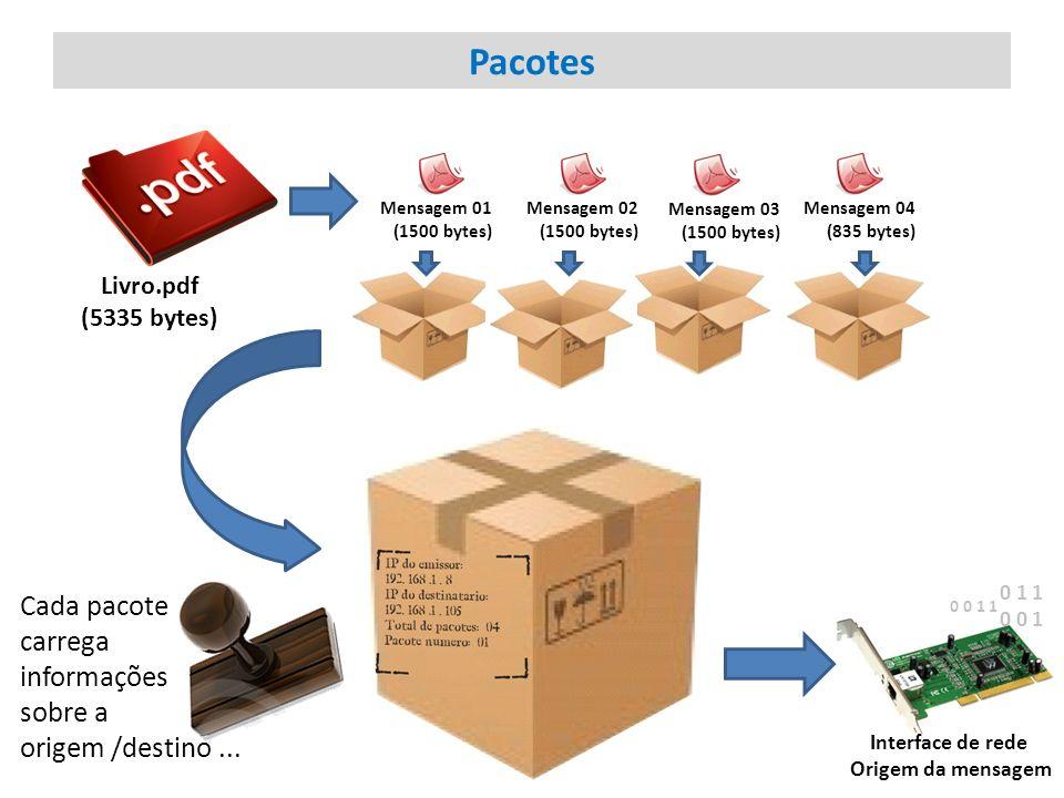 Pacotes Cada pacote carrega informações sobre a origem /destino ...