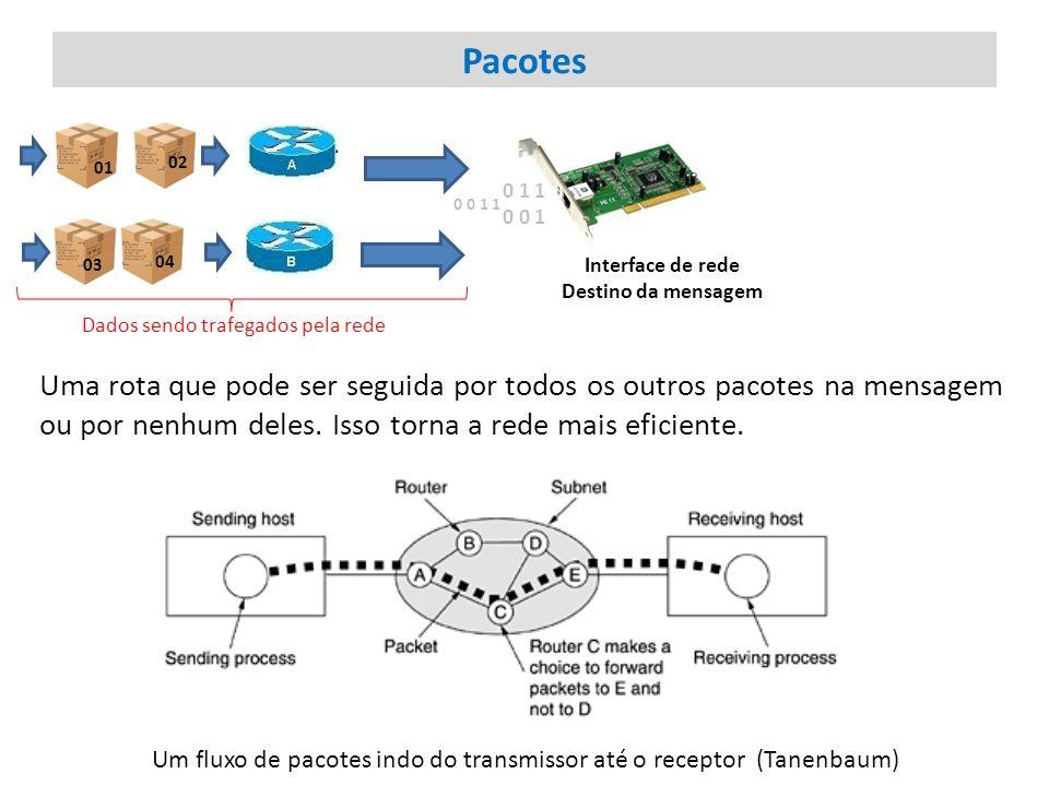 Um fluxo de pacotes indo do transmissor até o receptor (Tanenbaum)