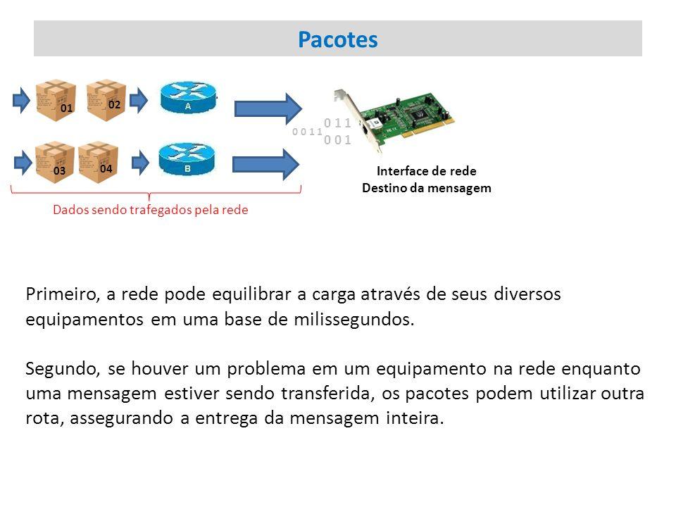 Pacotes Interface de rede. Destino da mensagem. 01. 02. 03. 04. 0 1 1 0 0 1. 0 0 1 1. Dados sendo trafegados pela rede.