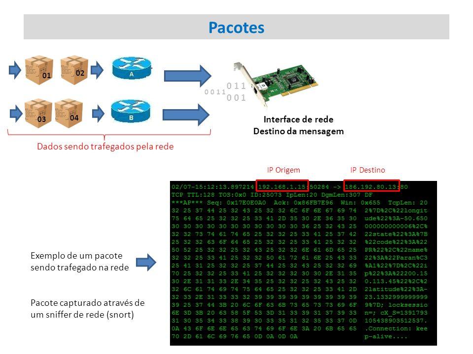 Pacotes 0 1 1 0 0 1 Interface de rede Destino da mensagem