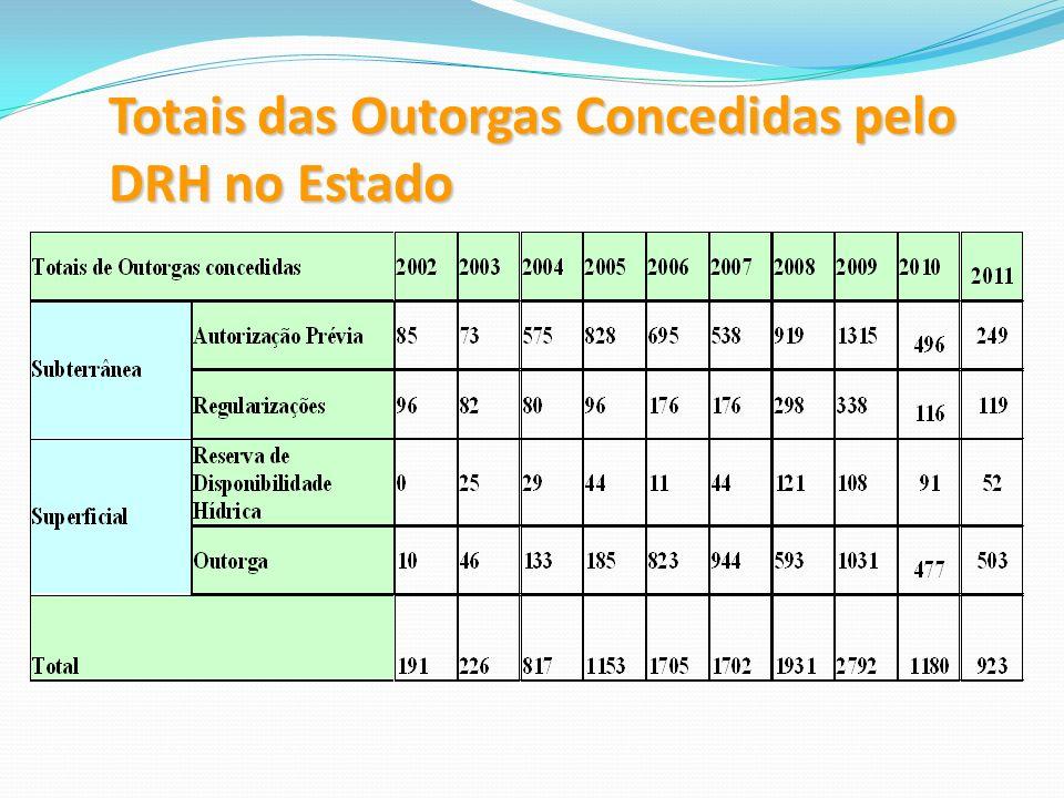Totais das Outorgas Concedidas pelo DRH no Estado