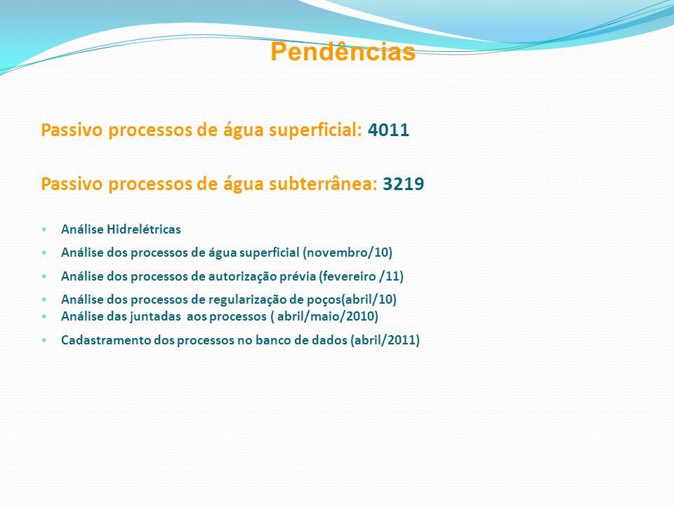 Pendências Passivo processos de água superficial: 4011