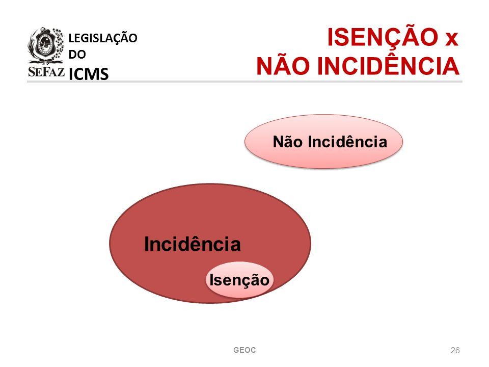 LEGISLAÇÃO DO ICMS ISENÇÃO x NÃO INCIDÊNCIA Incidência Não Incidência