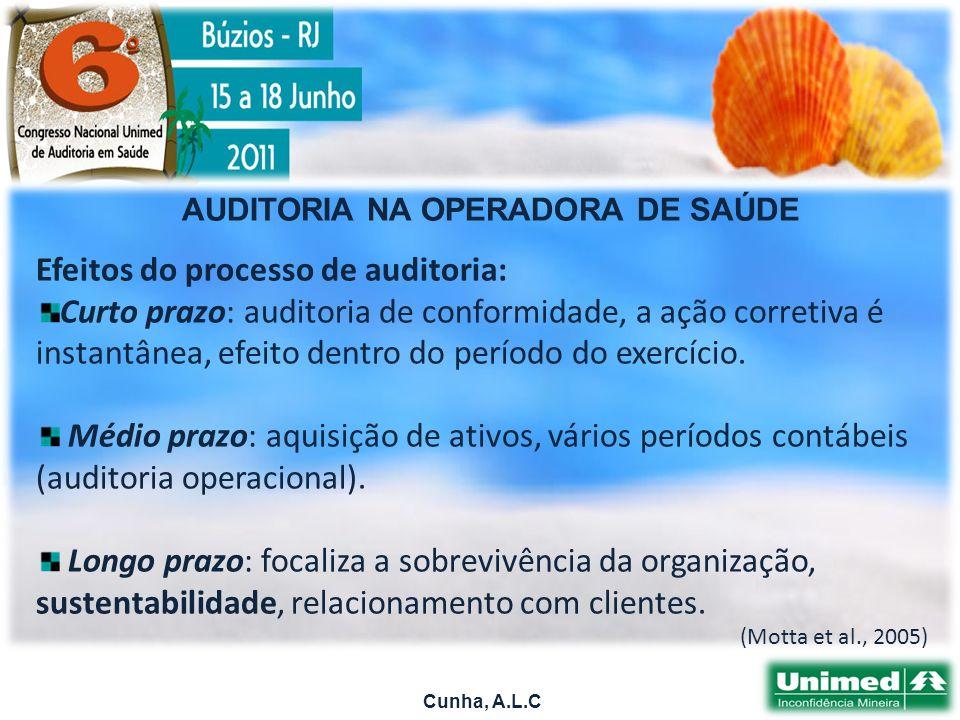 AUDITORIA NA OPERADORA DE SAÚDE