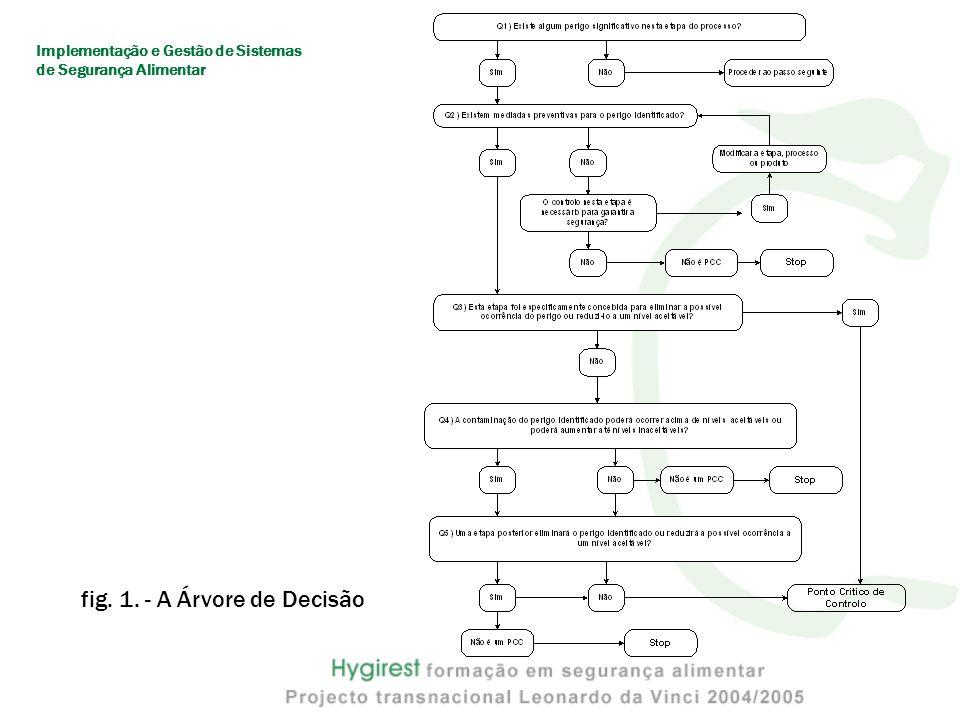 fig. 1. - A Árvore de Decisão