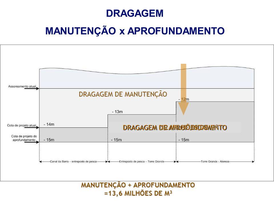 DRAGAGEM MANUTENÇÃO x APROFUNDAMENTO