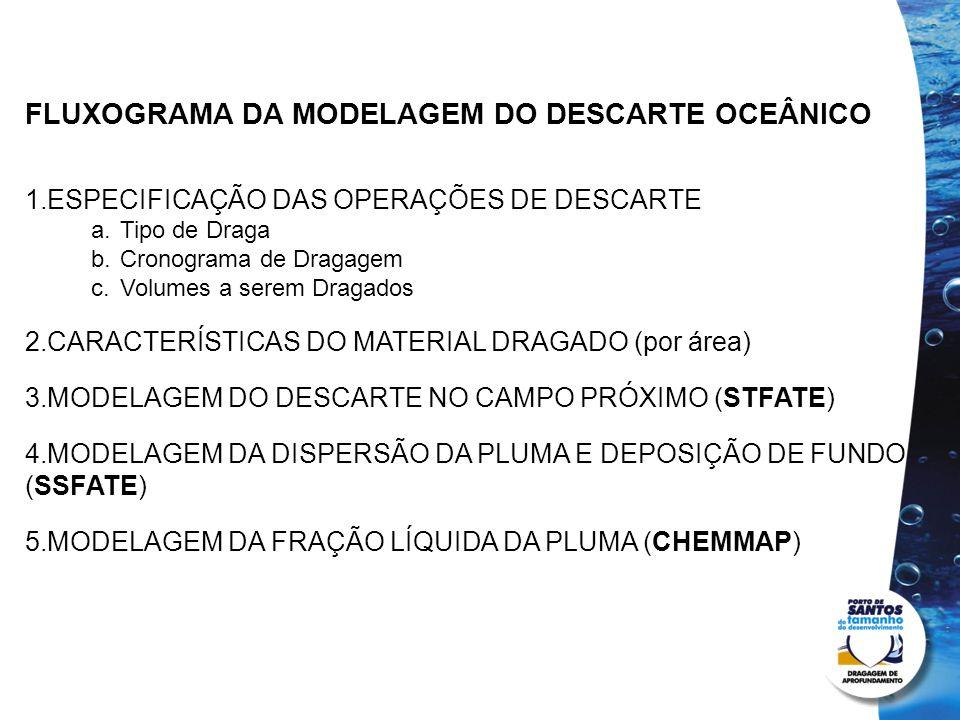 FLUXOGRAMA DA MODELAGEM DO DESCARTE OCEÂNICO