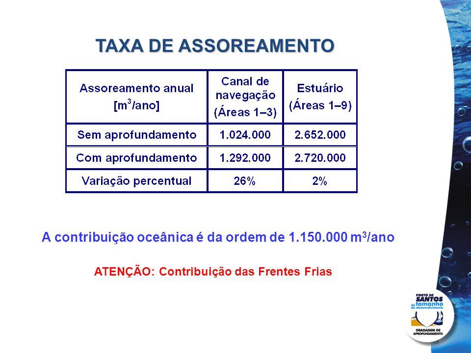 TAXA DE ASSOREAMENTO Projetos de dragagem e derrocamento