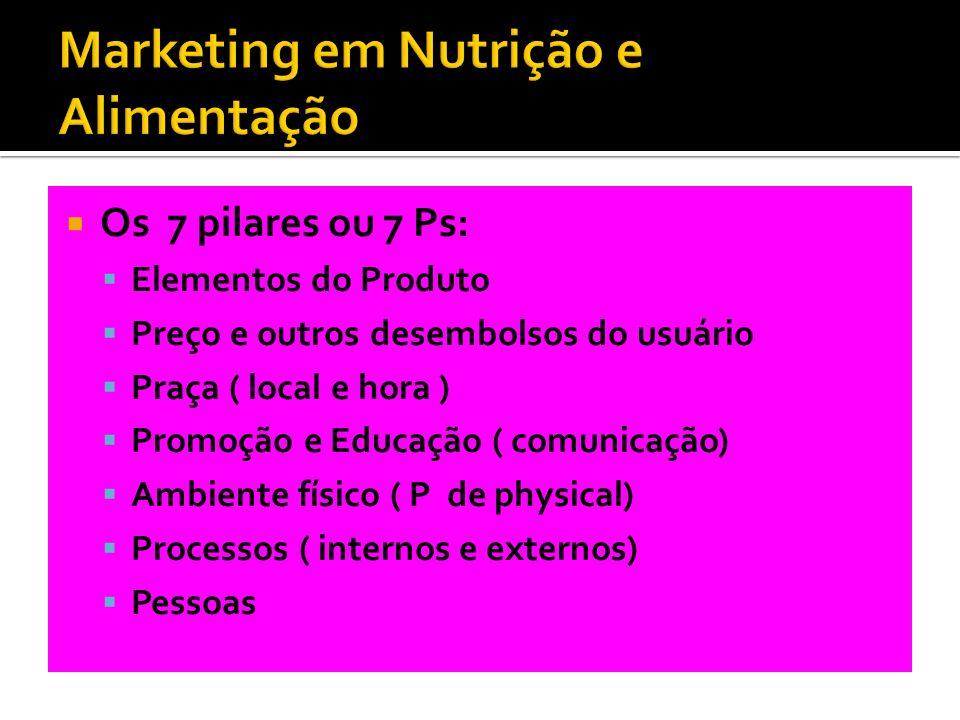 Marketing em Nutrição e Alimentação