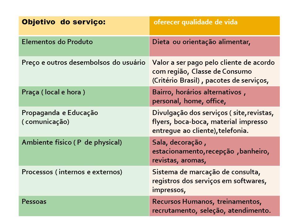 Objetivo do serviço: oferecer qualidade de vida. Elementos do Produto. Dieta ou orientação alimentar,