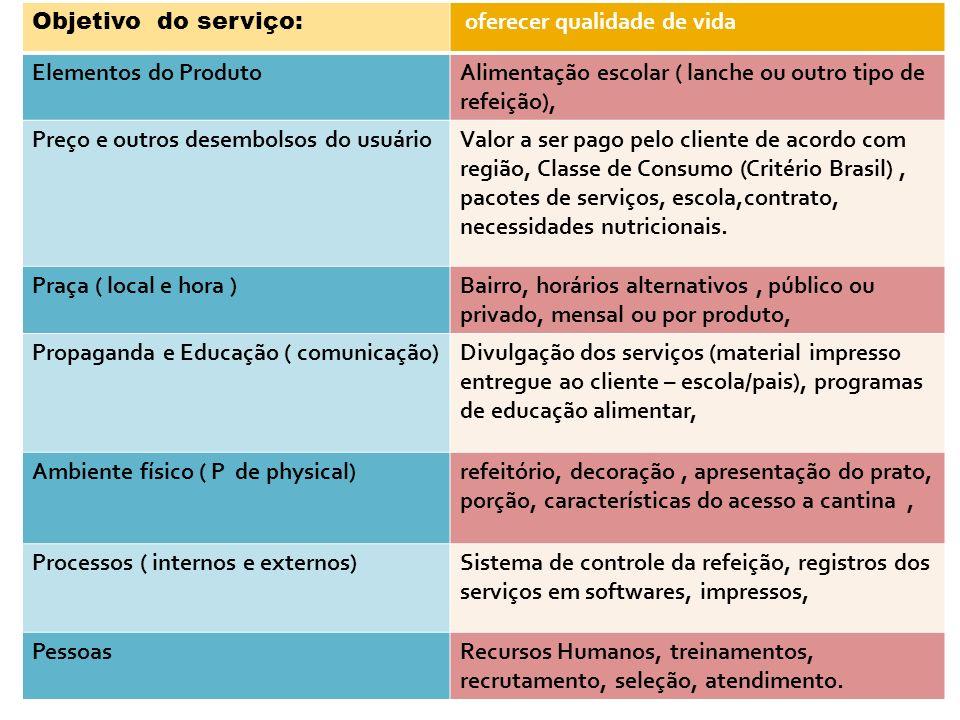 Objetivo do serviço: oferecer qualidade de vida. Elementos do Produto. Alimentação escolar ( lanche ou outro tipo de refeição),