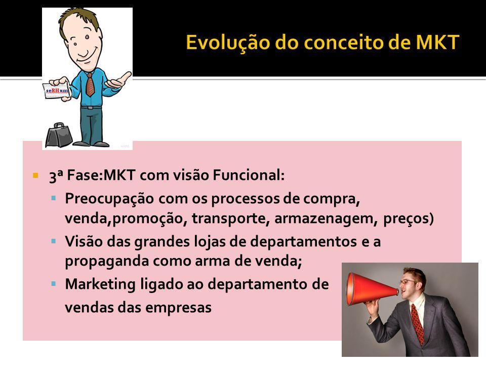 Evolução do conceito de MKT