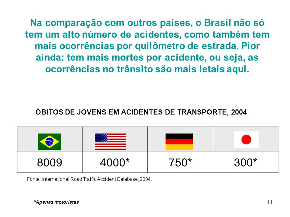 ÓBITOS DE JOVENS EM ACIDENTES DE TRANSPORTE, 2004