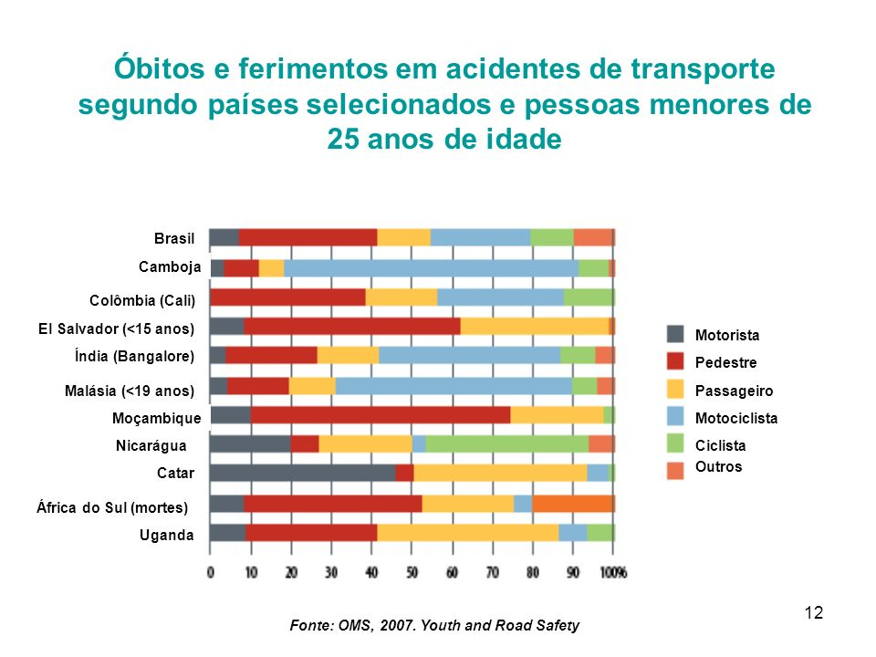 Fonte: OMS, 2007. Youth and Road Safety
