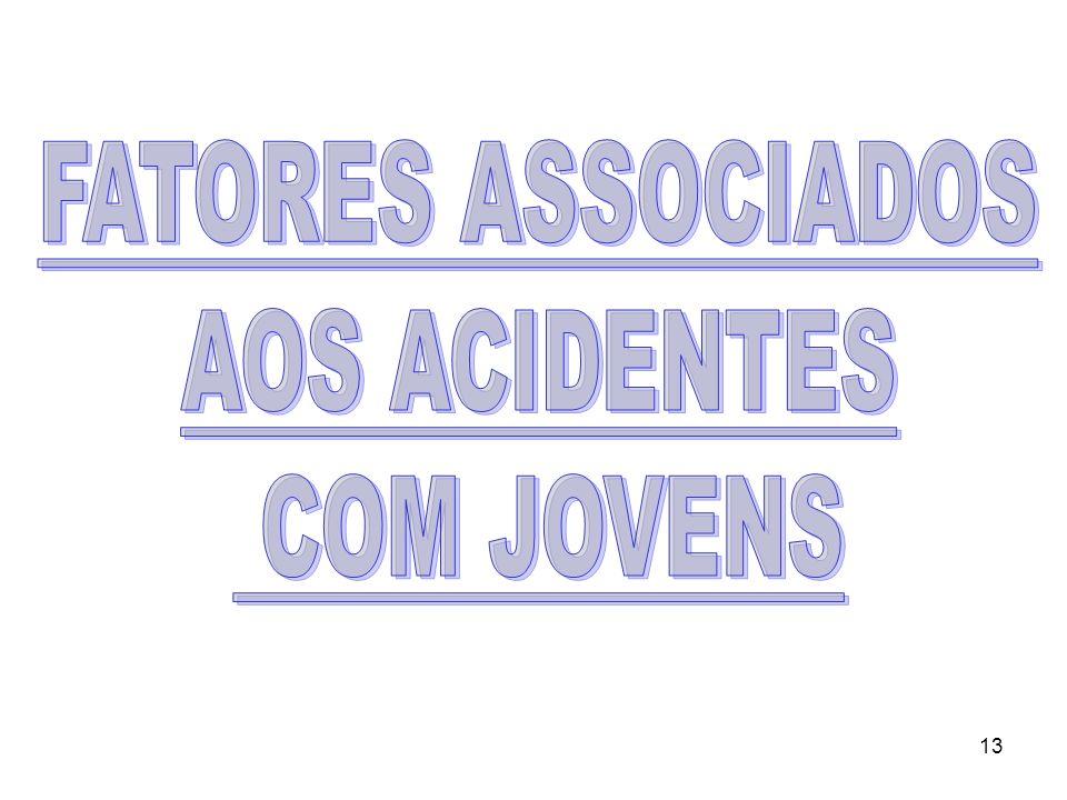 FATORES ASSOCIADOS AOS ACIDENTES COM JOVENS