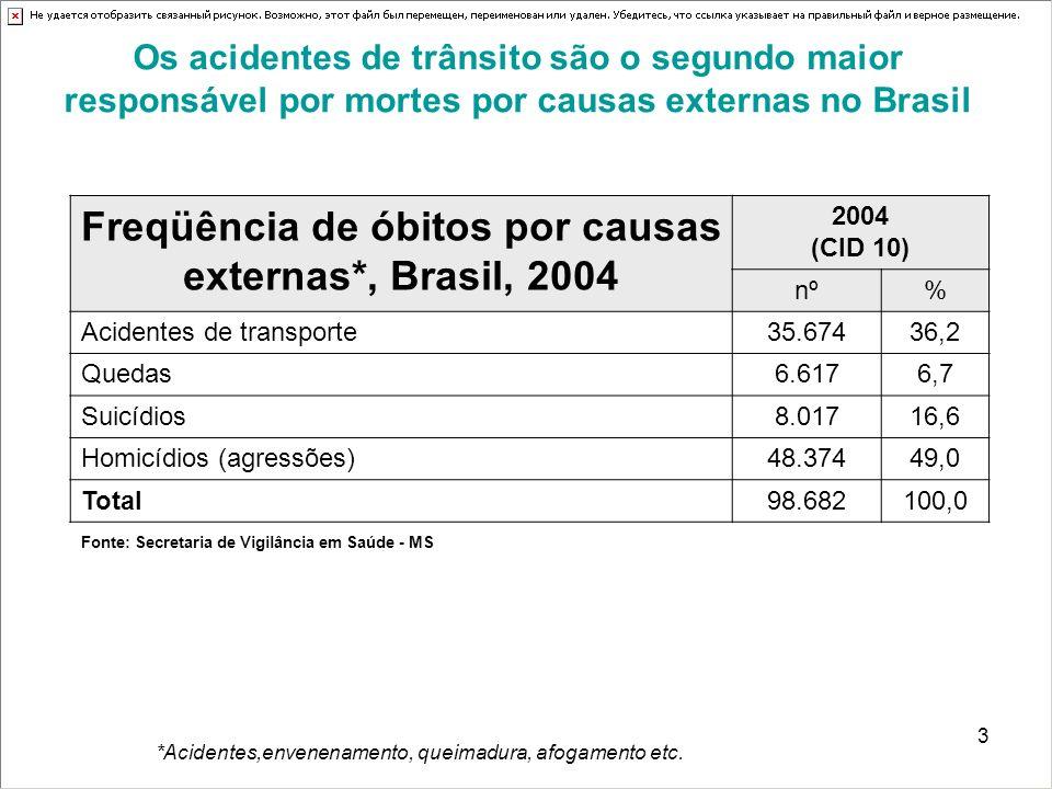 Freqüência de óbitos por causas externas*, Brasil, 2004