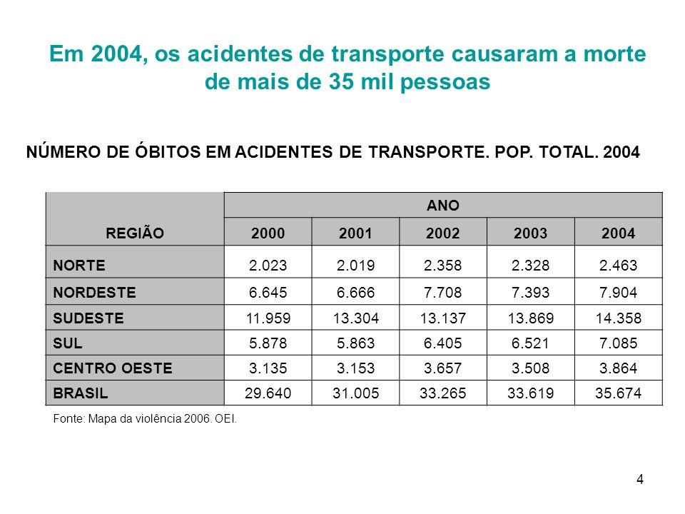 NÚMERO DE ÓBITOS EM ACIDENTES DE TRANSPORTE. POP. TOTAL. 2004