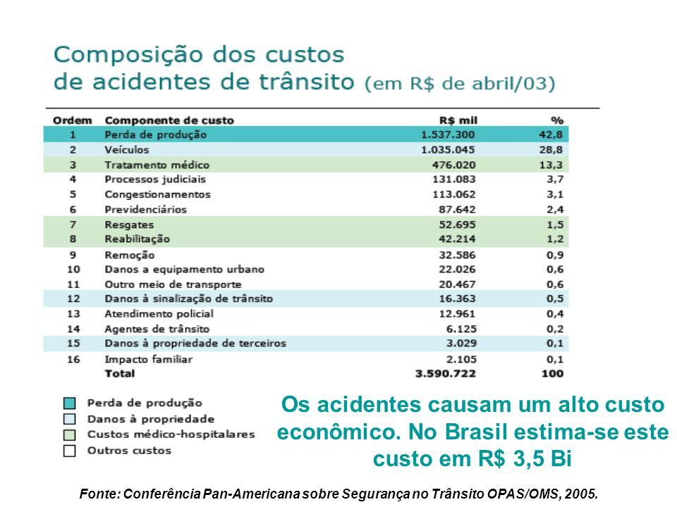 Componentes de custos No Jornal do Brasil de ontem foi noticiado que o Estado do Rio de Janeiro perdeu 195 milhões de reais por acidente de trânsito.