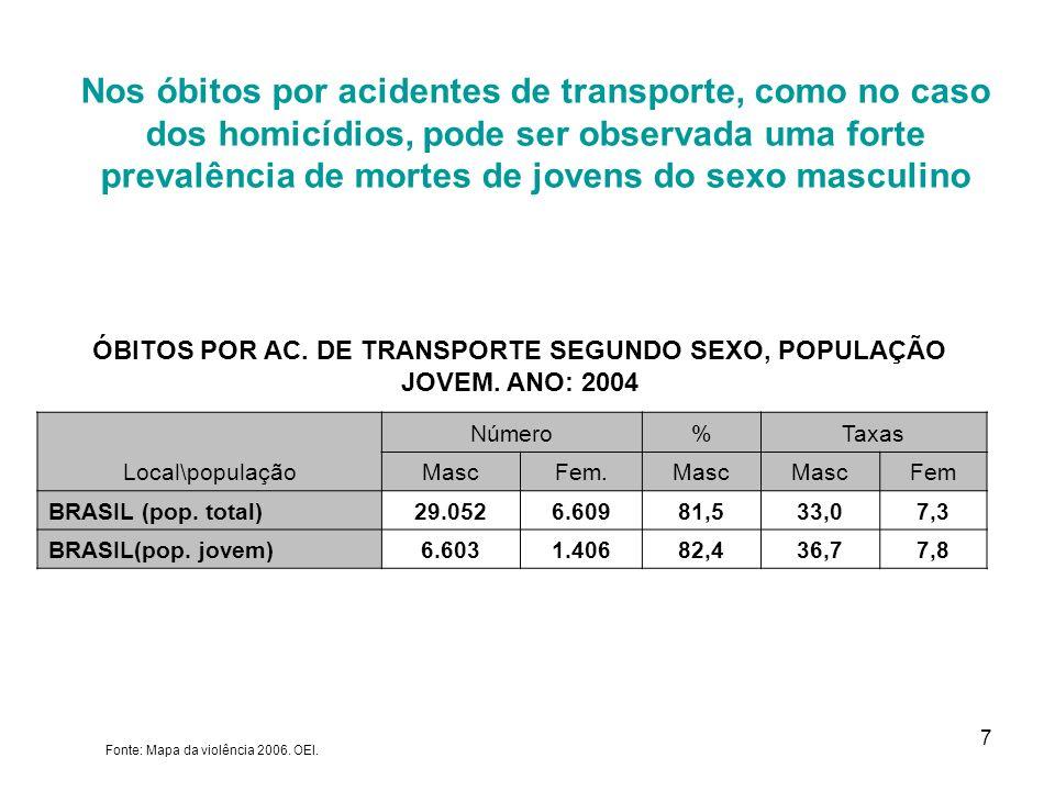 ÓBITOS POR AC. DE TRANSPORTE SEGUNDO SEXO, POPULAÇÃO JOVEM. ANO: 2004