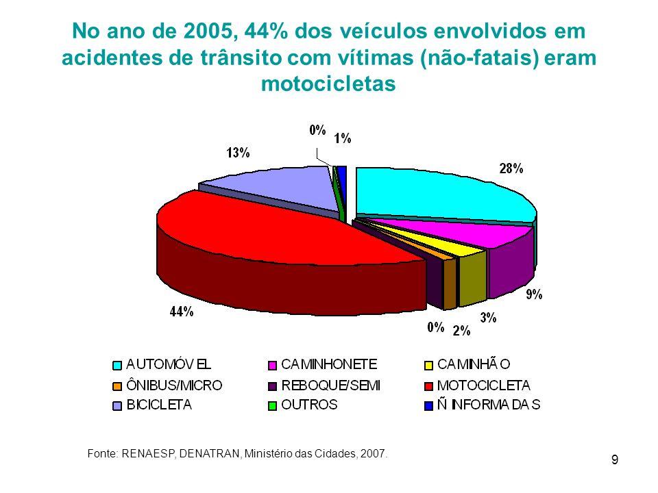 No ano de 2005, 44% dos veículos envolvidos em acidentes de trânsito com vítimas (não-fatais) eram motocicletas