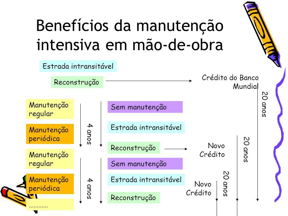 Benefícios da manutenção intensiva em mão-de-obra