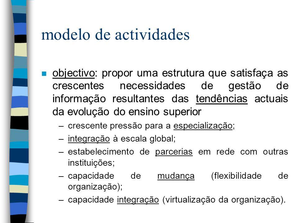 modelo de actividades