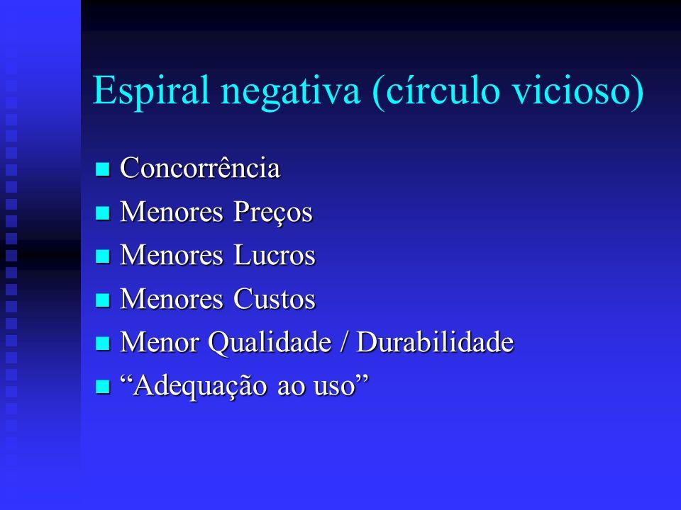 Espiral negativa (círculo vicioso)