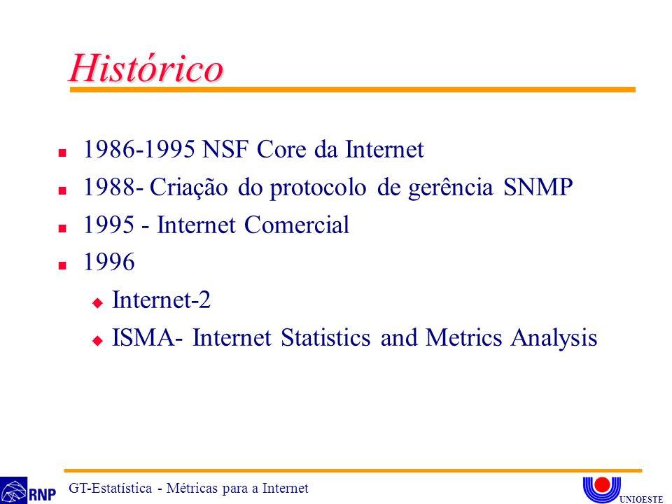 Histórico 1986-1995 NSF Core da Internet