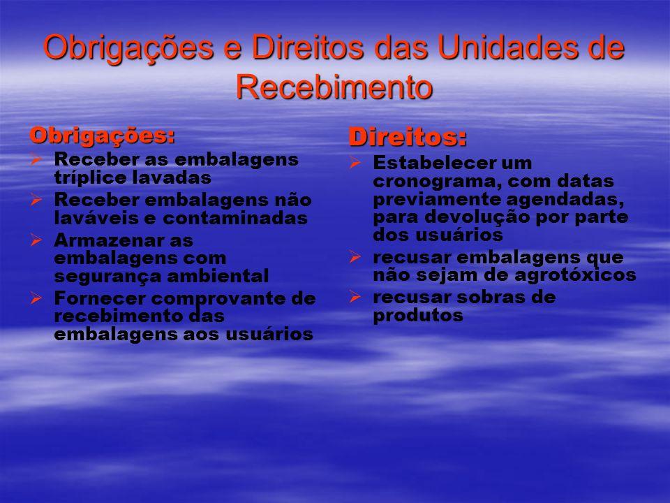 Obrigações e Direitos das Unidades de Recebimento