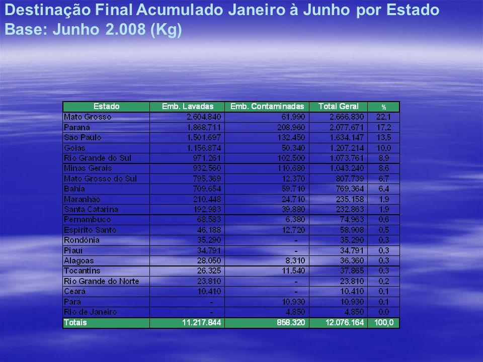 Destinação Final Acumulado Janeiro à Junho por Estado