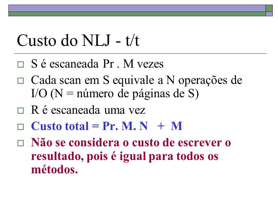 Custo do NLJ - t/t S é escaneada Pr . M vezes